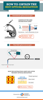 how-to-obtain-the-best-optical-resolution-infographic-small.png